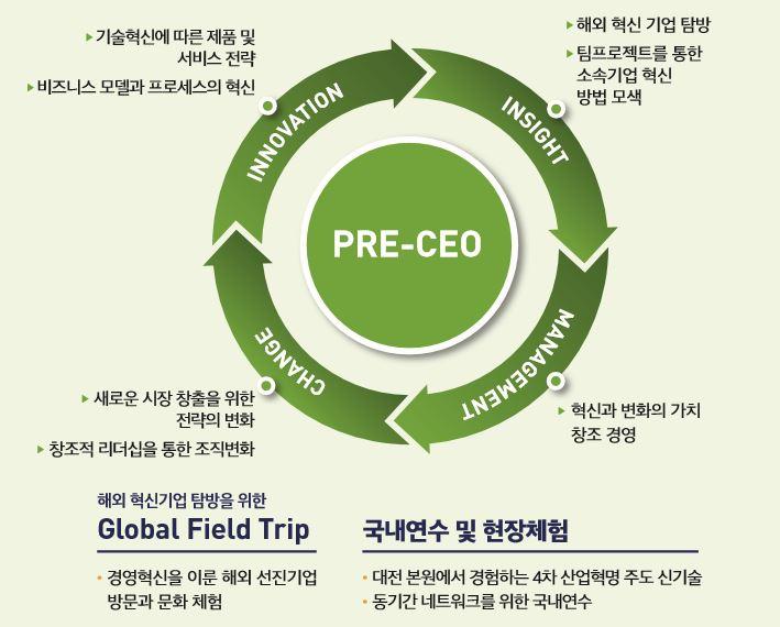PRE-CEO: INNOVATION ▶ 기술혁신에 따른 제품 및 서비스 전략 ▶ 비즈니스 모델과 프로세스의 혁신 INSIGHT ▶ 해외 혁신 기업 탐방 ▶ 팀프로젝트를 통한 소속기업 혁신 방법 모색 CHANGE ▶ 새로운 시장 창출을 위한 전략의 변화 ▶ 창조적 리더십을 통한 조직변화 MANAGEMENT ▶ 혁신과 변화의 가치 창조 경영 해외 혁신기업 탐방을 위한 Global Field Trip - 국내연수 및 현장체험 경영혁신을 이룬 해외 선진기업 방문과 문화 체험 - 대전 본원에서 경험하는 4차 산업혁명 주도 신기술 - 동기간 네트워크를 위한 국내연수
