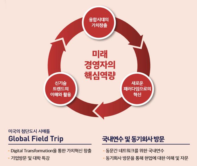 미래 경영자의 핵심역량 : - 융합시대의 가치창출 - 신기술 트렌드의 이해와 활용 - 새로운 패러다임으로의 혁신 / 미국의 첨단도시 시애틀 Global Field Trip - Digital Transformation을 통한 가치혁신 창출 - 기업방문 및 대학 특강 국내연수 및 동기회사 방문 - 동문간 네트워크를 위한 국내연수 - 동기회사 방문을 통해 현업에 대한 이해 및 자문