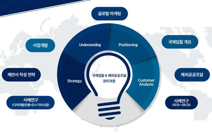 국제입찰 & 해외공공조달 관리과정: 글로벌 마케팅, 국제입찰 개요, 사업개발, 제안서 작성 전략, 해외공공조달, 사례연구 (다자개발은행+EU+기타시장), 사례연구 (미국+ OECD) -Understanding -Positioning -Strategy -Customer Analysis