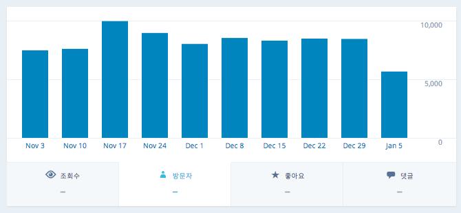 2014.11 ~ 2015. 1월 중 평균 접속자 수