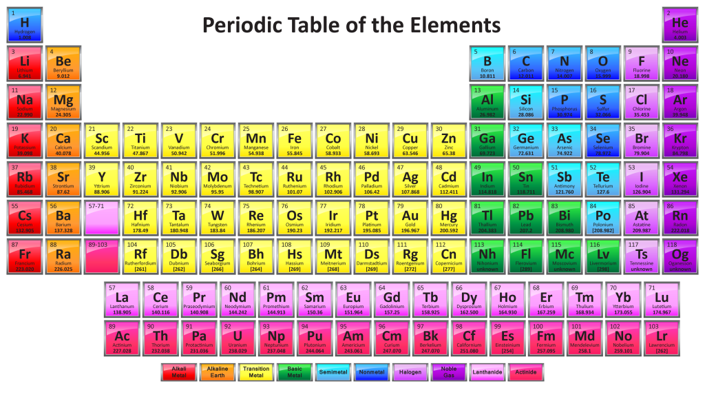 Periodic table the periodic table of the elements is a list of gc6zy5r puzzle caching korea 101 lists unknown cache in seoul periodic table urtaz Gallery