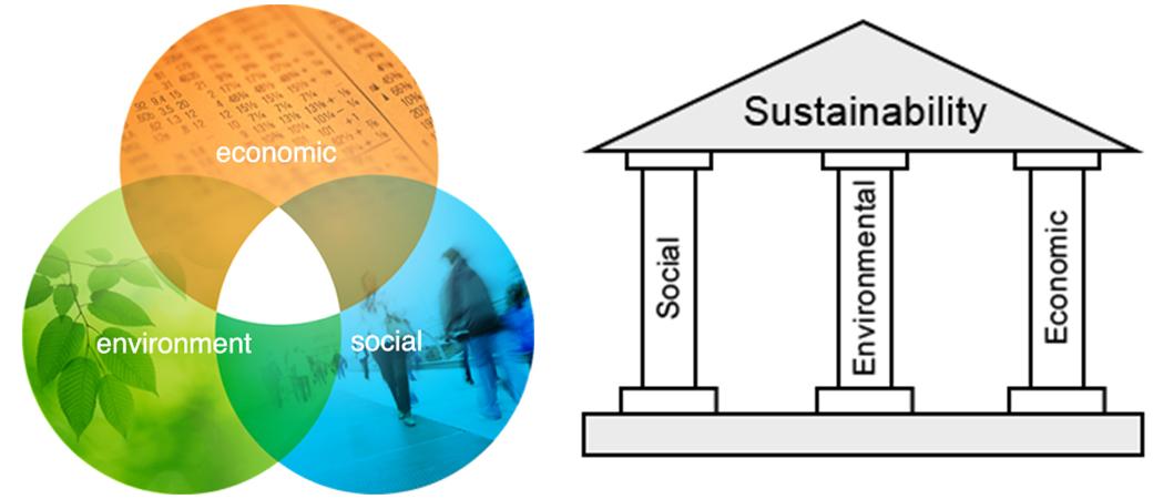 ▲ 지속가능성은 도시재생의 기본원리이다.