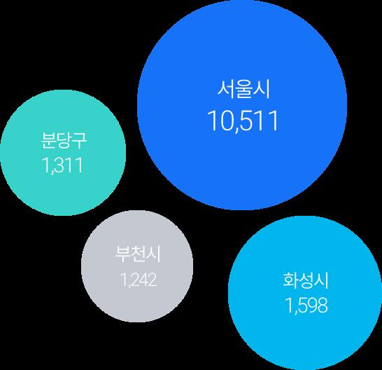 지역 매칭 수