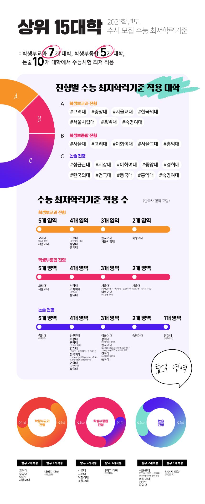 200304-인서울 대학 2021학년도 수시 수능 최저 학력 기준.png