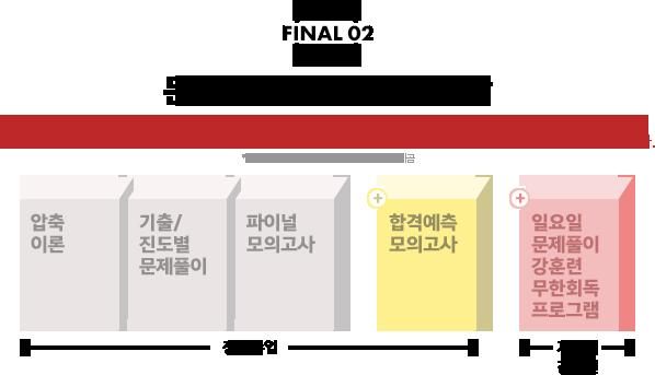 Final 02,문제 유형을 체계적 파악