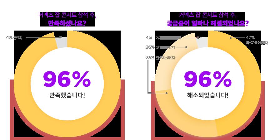 커넥츠 JOB 콘서트 참석 후, 만족하셨나요? 96% / 커넥츠 JOB 콘서트 참석 후, 궁금증이 얼마나 해결되었나요? 47%
