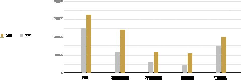 2015-2016년 3,4월 공단기 수강생 학습 국어강좌
