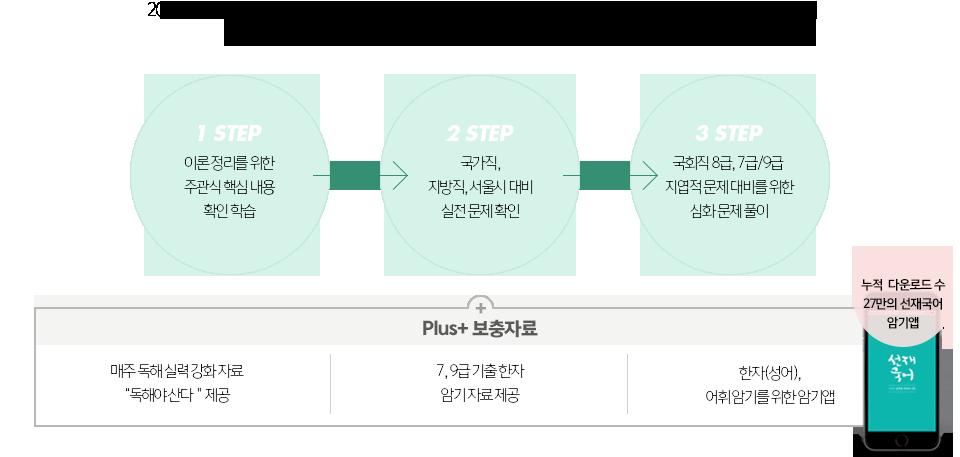 2018 선재국어 기출실록만의 주관식 내용 정리 > 기본 문제 > 심화 문제 풀이 3단계 구성을 통하여 공무원 시험을 철저하게 분석해 드리겠습니다.