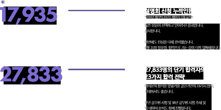 설명회 신청 누적인원 17,935명, 27833명의 단기 합격자의 23가지 합격 전략