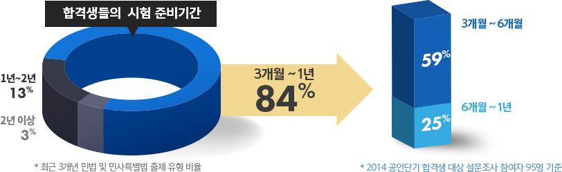 합격생들의 시험준비기간 3개월~1년 84%