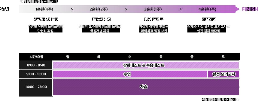 1순환-4순환 시간표