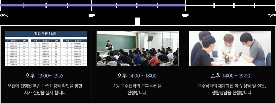 오전에 진행된 복습 TEST 성적 확인을 통한 자가 진단을 실시 합니다./ 1등 교수진과의 오후 수업을 진행합니다. /교수님과의 체계화된 학습 상담 및 질문, 생활상담을 진행합니다.