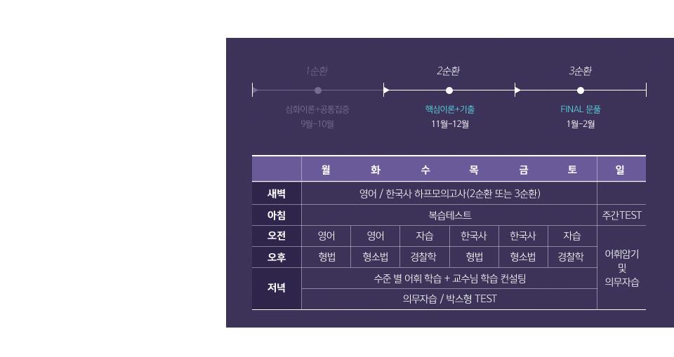 스파르타 순환반 커리큘럼과 주간 일정표