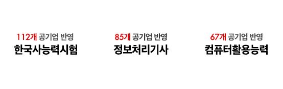 112개 공기업 반영 한국사능력시험 / 85개 공기업 반영 정보처리기사 / 67개 공기업 반영 컴퓨터활용능력
