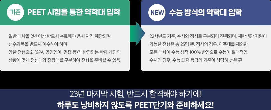 기존 PEET 시험을 통한 약학대 입학->수능 방식의 약학대 입학 2022학년도 수험생들은 PEET와 수능을 모두 도전해볼 수 있기에 2022학년도가 약대 입학에 가장 좋은 해라 전문가들은 평가하고 있습니다.
