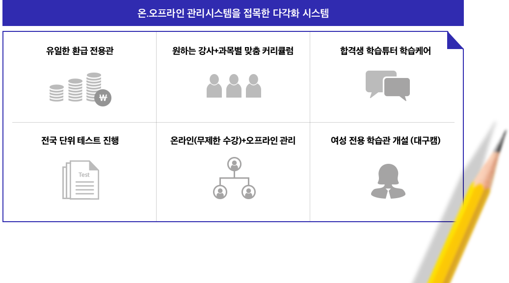 온·오프라인 관리 시스템을 점목한 다각화 시스템