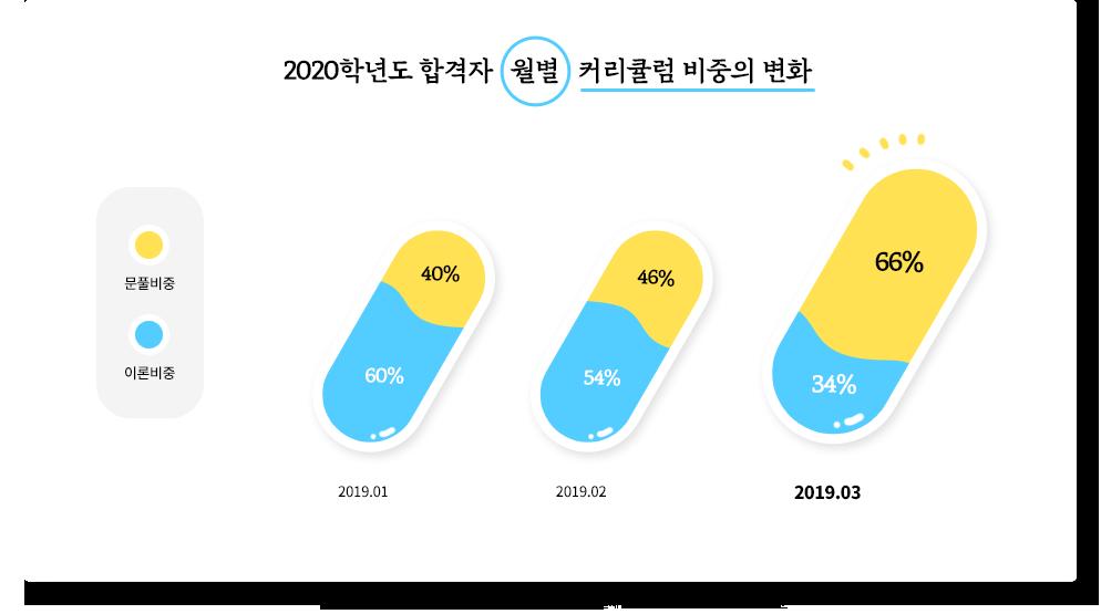 2020학년도 PEET/MD단기 합격자*들은 3월부터 문풀의 비중을 눈에 띄게 증가시켰습니다.