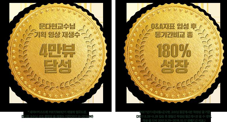 문다현교수님 기획 영상 재생수, Q&A 지표 입성 후 동기간비교 총 180% 성장