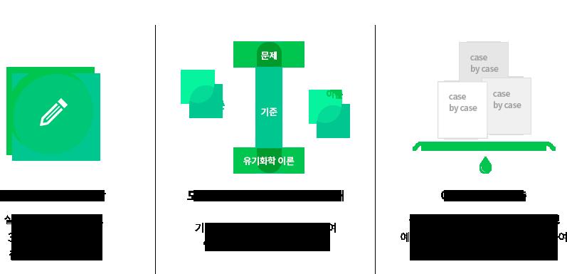 유기화학 홍보