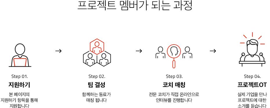 프로젝트 멤버가 되는 과정
