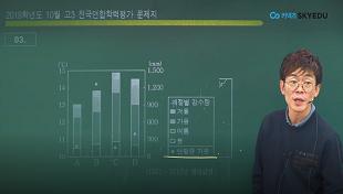 [10월 학평] 한국지리 주요문항 해설