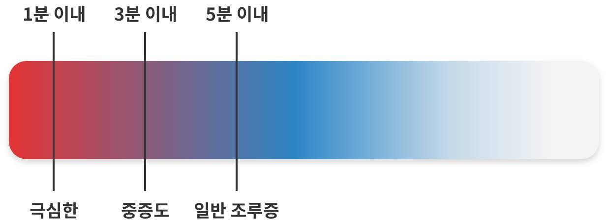 사정 시간에 따른 조루증 진단표