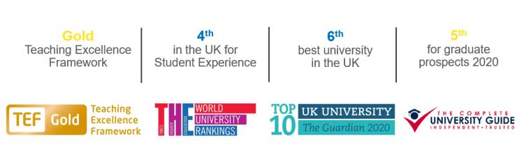 Teaching Excellence Framework: GOLD / the world university rangkings: 4th / UK university the gardian 2020 top 10: 6th / the complete university guide: 5th