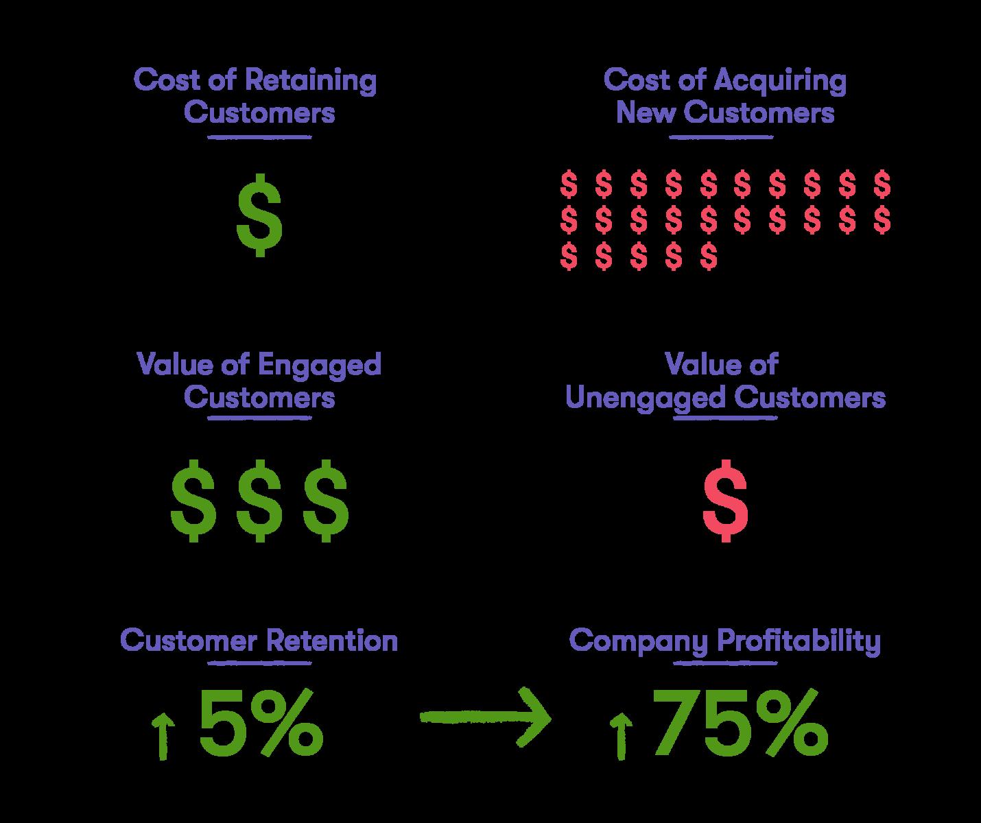 新規顧客の獲得と既存顧客の継続利用を比較