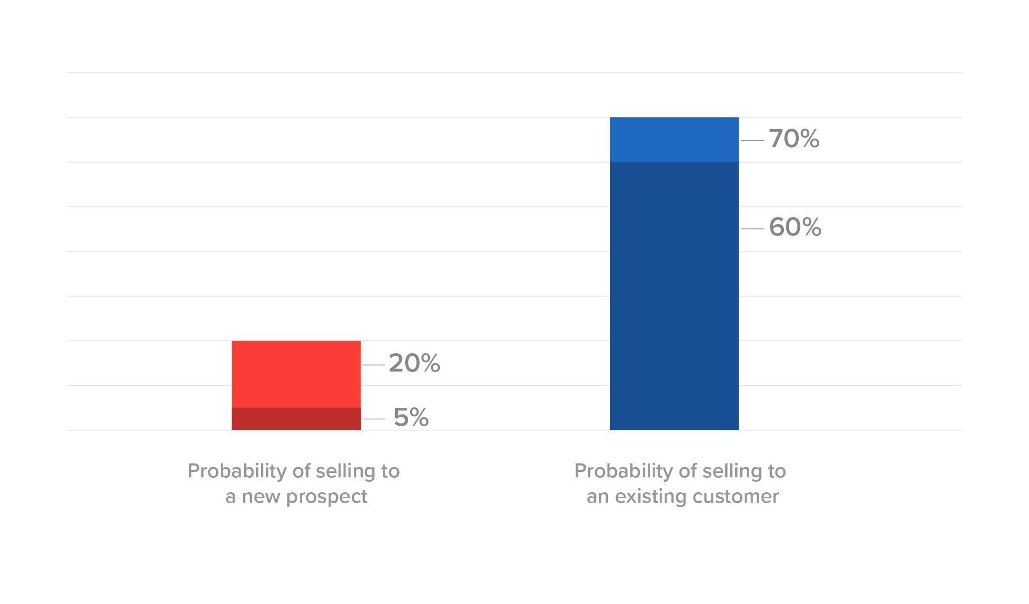 既存顧客と新規顧客へのセールスコスト比較